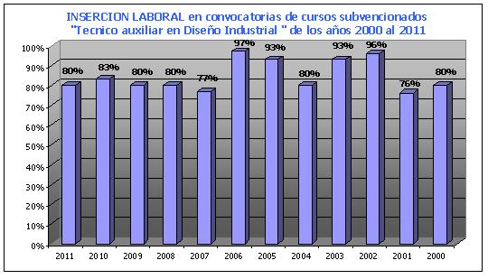 Gráfica con el indice de inserción de nuestros alumnos por año